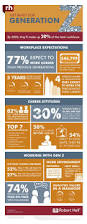 832 best interesting infographics images on pinterest content career management how generation z feels about work and careers infographic marketingprofs