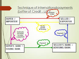 how does letter of credit work updated