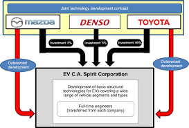 toyota global website mazda denso and toyota sign joint technology development