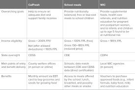 improving california children u0027s participation in nutrition