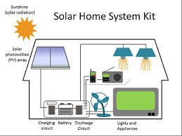 Solar Home Lighting System - lighting global program expands to solar home system kits serc news