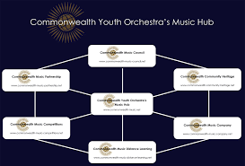 Commonwealth Flags Commonwealth Youth Orchestra U0027s Music Hub