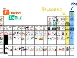 Periodic Table With Family Names How To Learn The Periodic Table In 3 Minutes Cnet