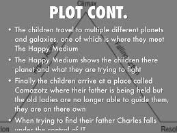 A Place Plot I R Reading Project Q 4 By Allison Lundborg