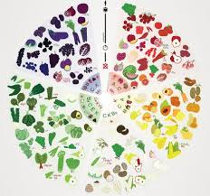 19 best food stuff images on pinterest colour wheel eating