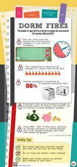nfpa cus and fires