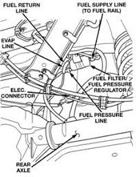 jeep grand fuel replacement jeep grand fuel filter location questions answers with