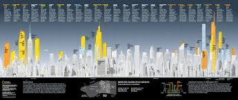National Geographic Infographic Reveals What The Consumes National Geographic Credit Tomanio