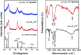 XRD and IR spectra of LaF  Tb   nanoparticles with and without pABA along with the JCPDS Card no