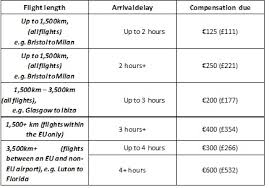 airline claim compensation letter template