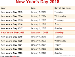when is thanksgiving 2008 when is new year u0027s day 2018 u0026 2019 dates of new year u0027s day