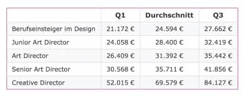 gehalt designer was verdient eigentlich ein webdesigner t3n