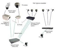 internet protocol security cameras