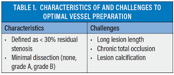 Recoil Table Endovascular Today Vessel Preparation And Plaque Modification Of