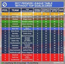 premier league goals table without mane liverpool would finish first fields of anfield rd