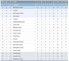 Prime League Table The Premier League Table When Arsene Wenger Took Over At Arsenal