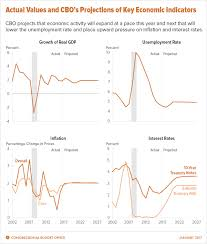 the budget and economic outlook 2017 to 2027 congressional