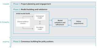 dynamic simulation modelling of policy responses to reduce alcohol