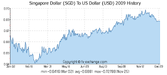 Usd To Sgd Singapore Stock Talk Usd Sgd At A Glance