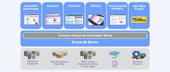 Obiee Sample Resumes by Obiee Sample Resume Jobs Components Of Oracle Bi Enterprise