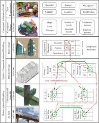 formation of inter model dependencies throughout bim evolution