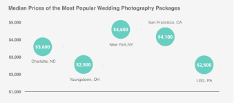 Wedding Album Cost Average Cost Of A Wedding Photographer Valuepenguin
