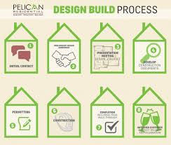 kitchen design process home interior design