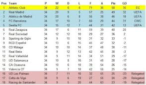 Segunda Division Table La Liga Seasons Athletic Bilbao U0027s Basque Glory U2013 1982 83
