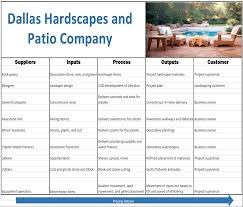 Sipoc Template Excel Sipoc Exle For Landscaping Company Sipoc Diagrams