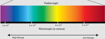 Visible Light Spectrum Wavelength Electromagnetic Spectrum Library Pinterest Electromagnetic
