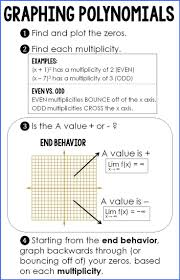graphing polynomials cheat sheet