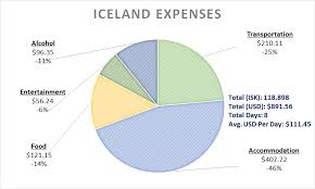 how much is it to go to the zoo lights what to see in south iceland tips exle itinerary expenses
