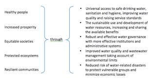 Water Challenge Directions Water And Sustainable Development International Decade For