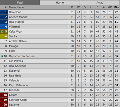 la liga table standings la liga table 03 04 2016 football sport net