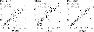 square root of 289 self ratings of vocal status in daily life reliability and