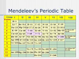 Mendeleev Periodic Table 1871 Mendeleev Periodic Table Ppt Periodic Tables