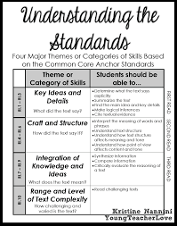 reading understanding the standards with each read fall