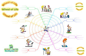 Blank Mind Map by Mind Map Mad Training U0026 Resources Blog Archive Wheel Of Life