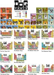 periodic table of dogs periodic table database chemogenesis