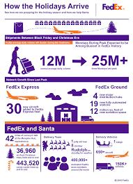 Fedex Ground Map Anticipates Another Record Peak Holiday Shipping Season