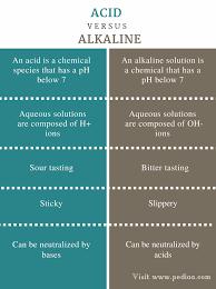 difference between acid and alkaline definition properties