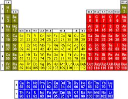 Element Table Elementymology U0026 Elements Multidict