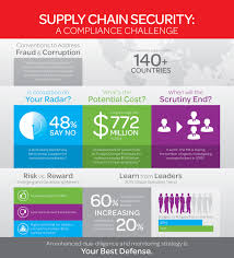 Challenge Risks The Of Due Diligence In Mitigating Supply Chain Risk