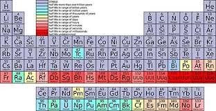 Isotope Periodic Table Ununpentium Atomic Number 115 Isotope 291 Uup Symbol