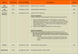 preferred vendor agreement template the home depot direct fulfillment dc supplier handbook pdf 5 2 supplier scorecard metrics a detailed definition compliance