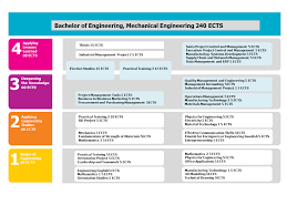 bachelor of engineering mechanical engineering savonia