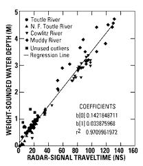 regression and correlation coefficients