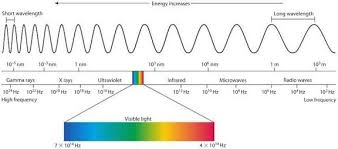 is light a form of energy what do we call the energy that is radiated continuously in the form