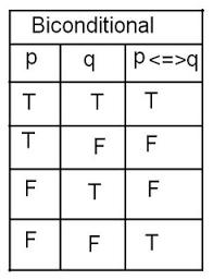 Pq Truth Table Mathematics Biconditional Or Bi Implication