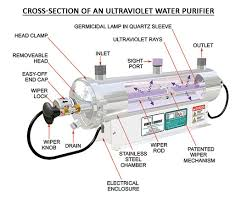 uv light for well water cost the water doctor solutions for well water 44 years of experience